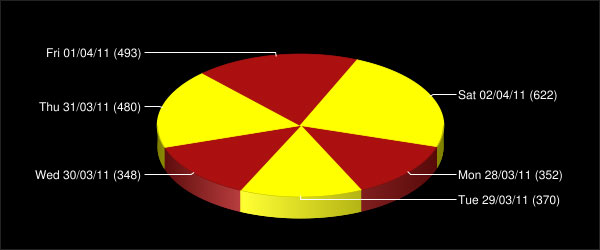 Ticket Sales Pie Chart